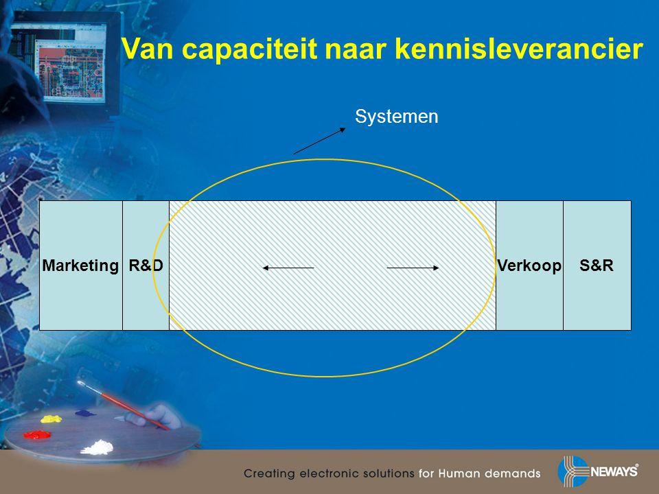 MarketingR&DVerkoopS&R Systemen Van capaciteit naar kennisleverancier