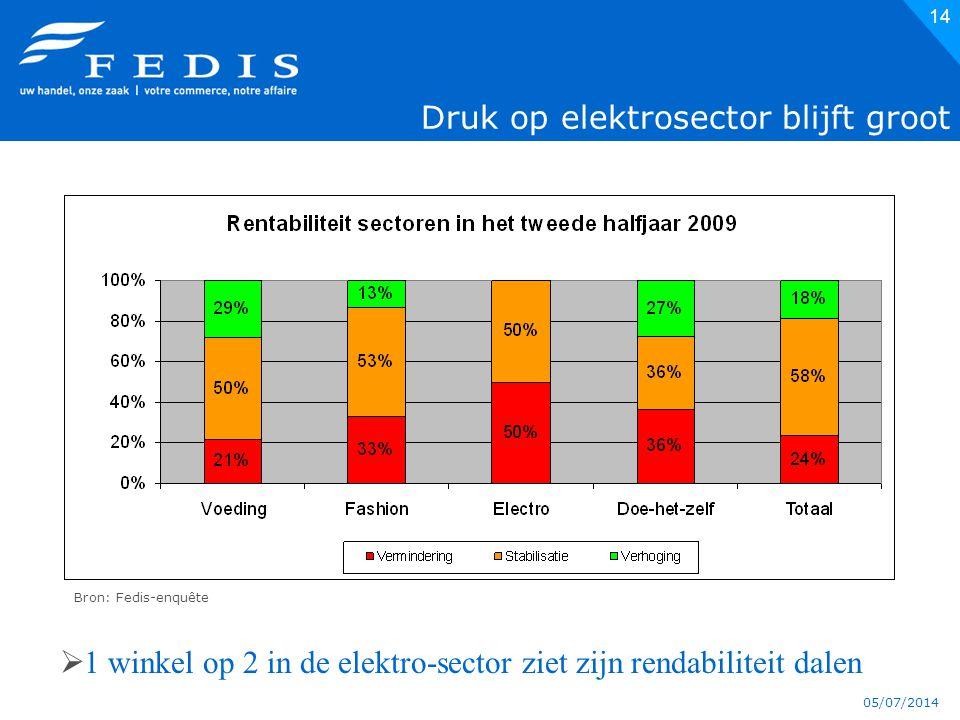 05/07/2014 14 Druk op elektrosector blijft groot Bron: Fedis-enquête  1 winkel op 2 in de elektro-sector ziet zijn rendabiliteit dalen