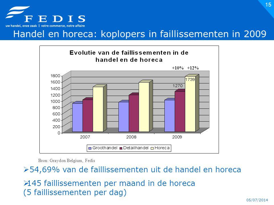 05/07/2014 15  54,69% van de faillissementen uit de handel en horeca  145 faillissementen per maand in de horeca (5 faillissementen per dag) Bron: Graydon Belgium, Fedis  Handel en horeca: koplopers in faillissementen in 2009 +10%+12%