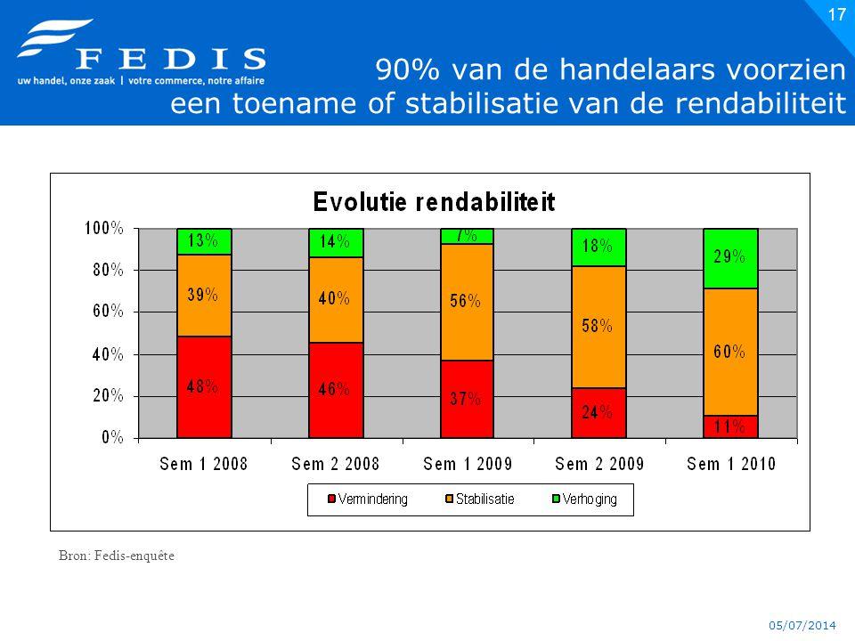 05/07/2014 17 90% van de handelaars voorzien een toename of stabilisatie van de rendabiliteit Bron: Fedis-enquête