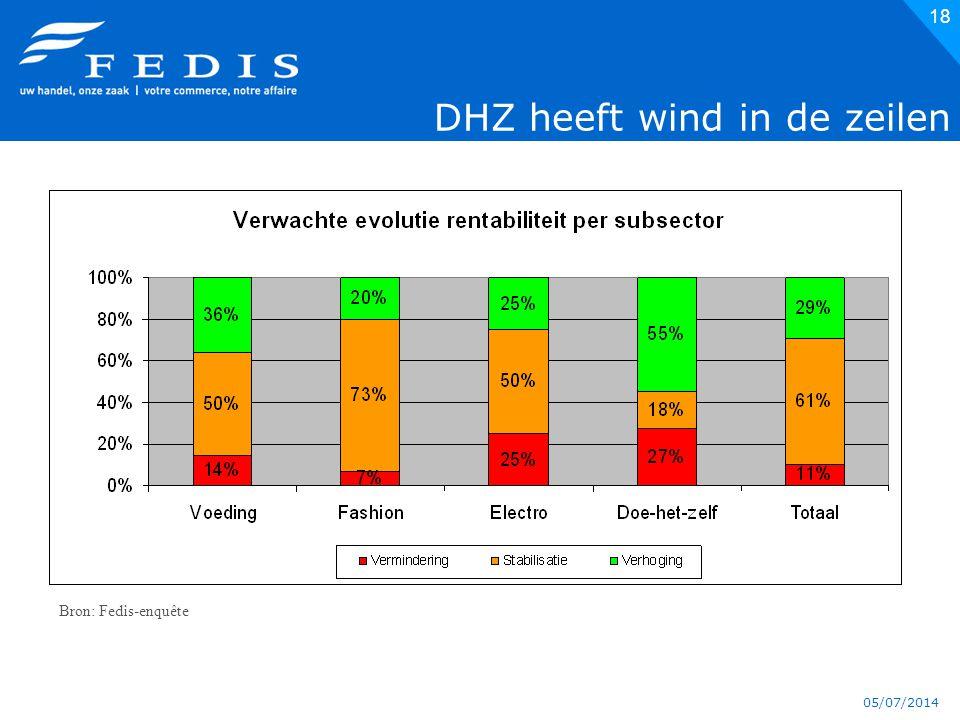 05/07/2014 DHZ heeft wind in de zeilen 18 Bron: Fedis-enquête