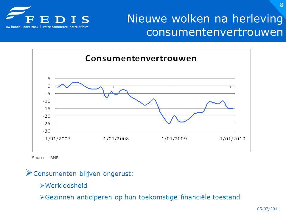 05/07/2014 8 Nieuwe wolken na herleving consumentenvertrouwen Source : BNB  Consumenten blijven ongerust:  Werkloosheid  Gezinnen anticiperen op hun toekomstige financiële toestand