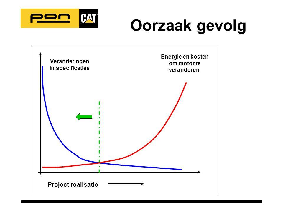 Project realisatie Energie en kosten om motor te veranderen. Veranderingen in specificaties Oorzaak gevolg