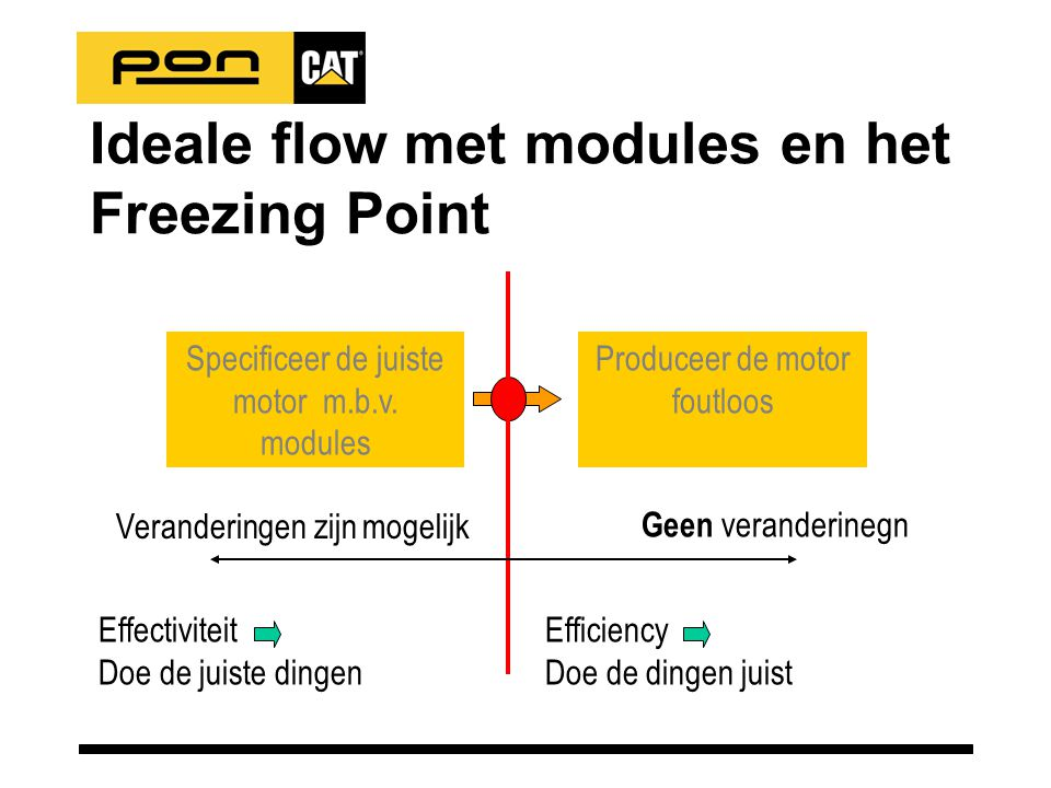 Ideale flow met modules en het Freezing Point Specificeer de juiste motor m.b.v.