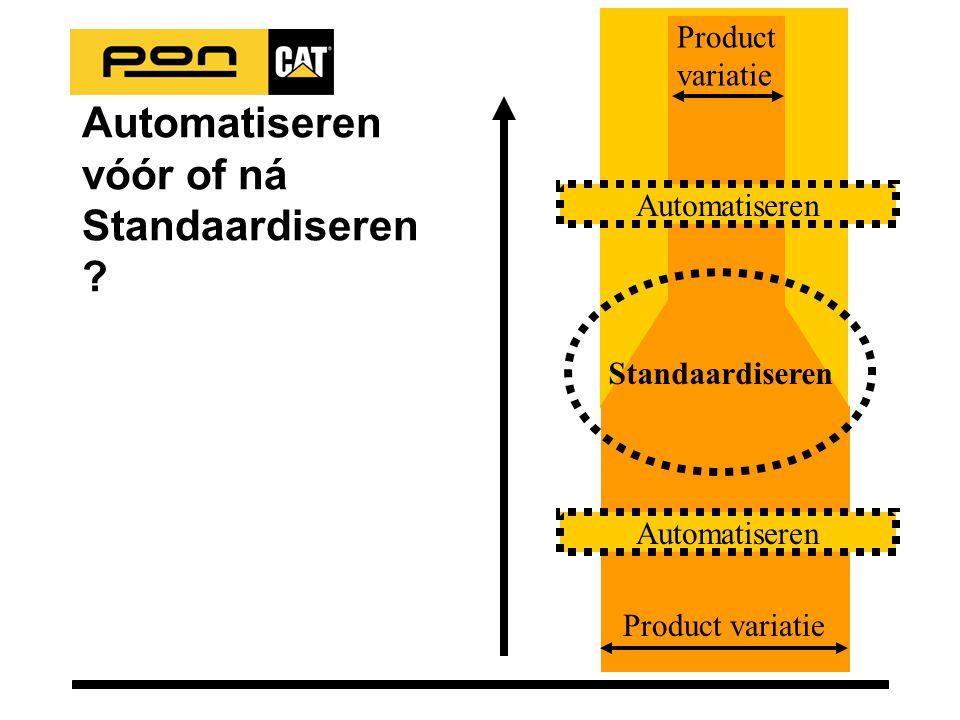 Automatiseren vóór of ná Standaardiseren ? Automatiseren Product variatie Automatiseren Product variatie Standaardiseren