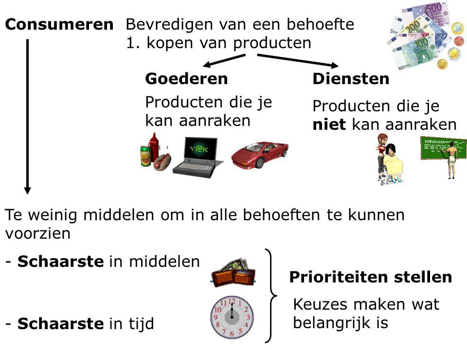 §1.5 Rekenen Procenten: iets uitdrukken in iets anders.