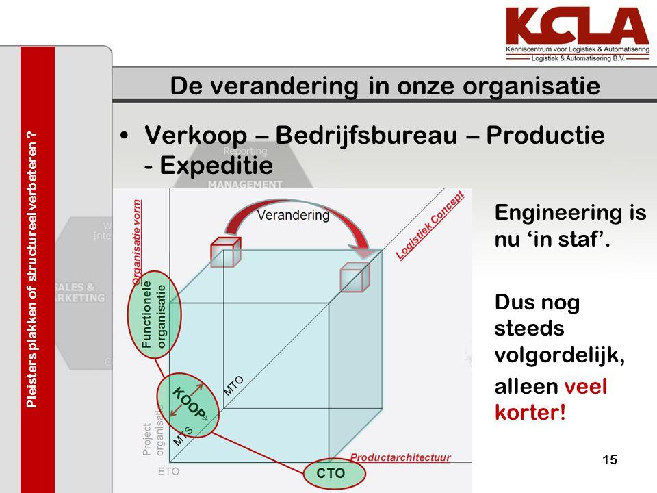 De verandering in onze organisatie •Verkoop – Bedrijfsbureau – Productie - Expeditie 03-juni-200915 Engineering is nu 'in staf'. Dus nog steeds volgor