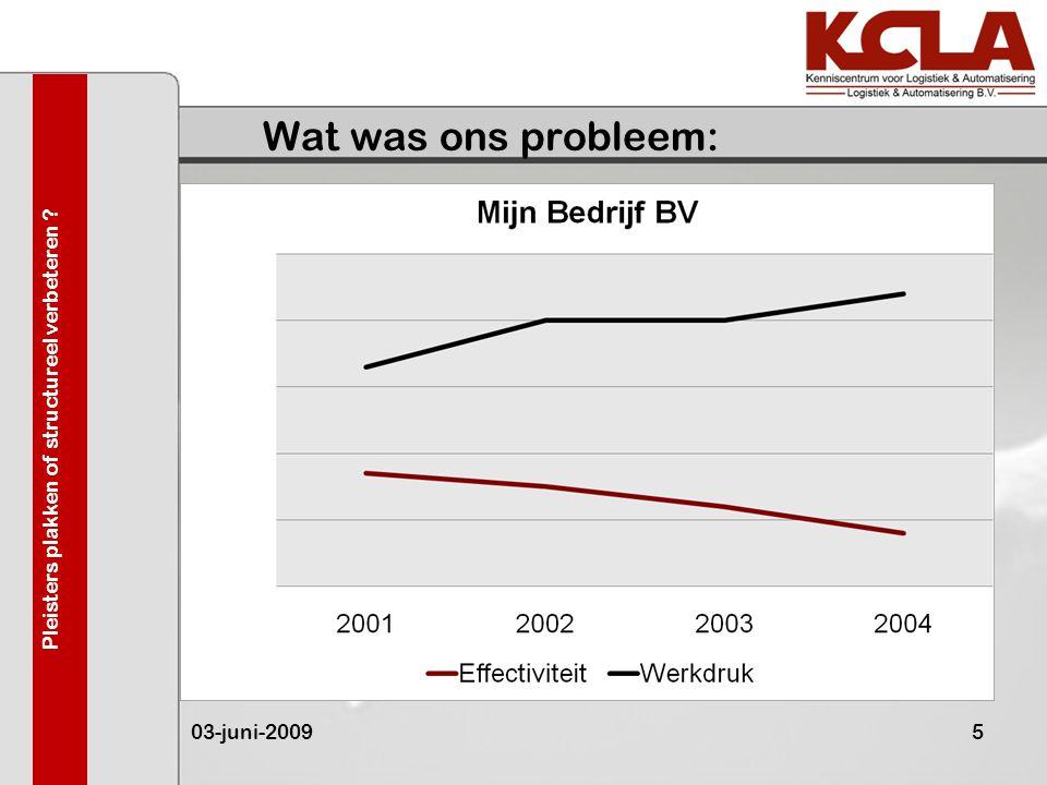 Wat was ons probleem: 03-juni-20095 Pleisters plakken of structureel verbeteren ?
