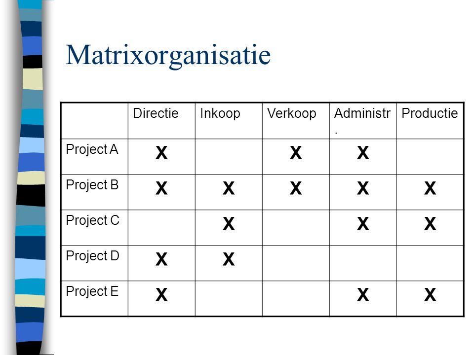 Matrixorganisatie DirectieInkoopVerkoopAdministr.