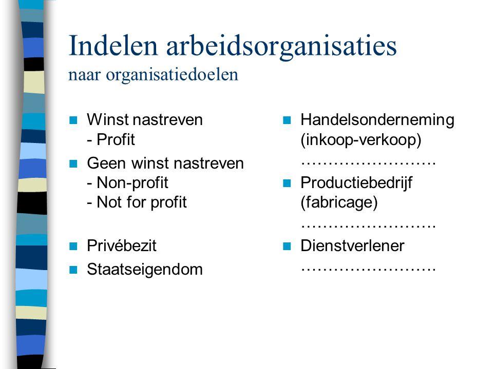 Indelen arbeidsorganisaties naar rechtsvorm  Eenmanszaak …………………….