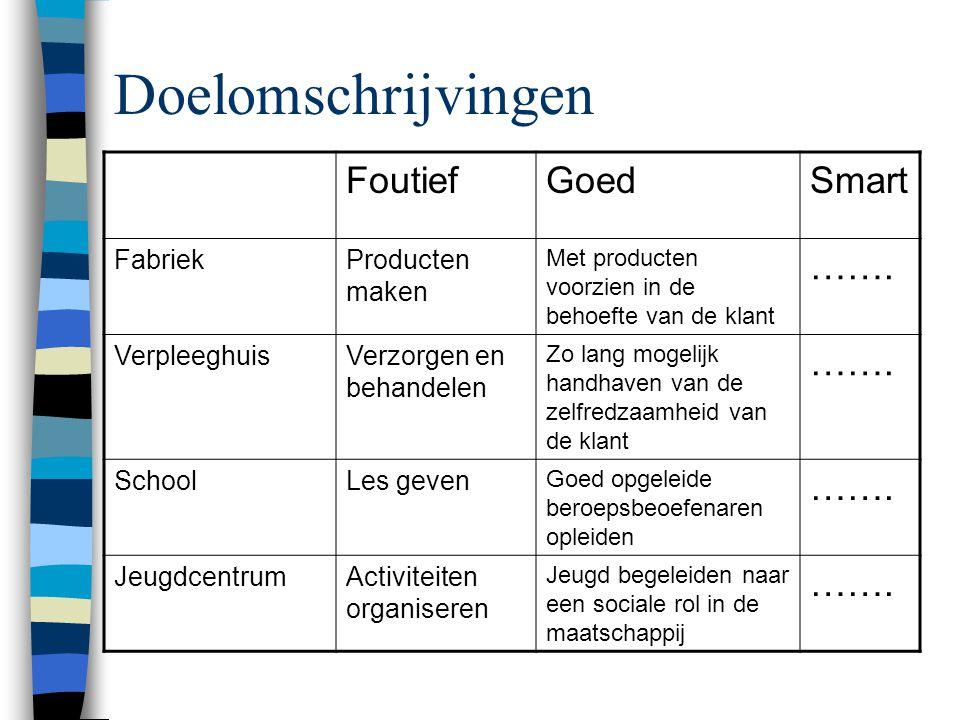 Doelomschrijvingen FoutiefGoedSmart FabriekProducten maken Met producten voorzien in de behoefte van de klant …….