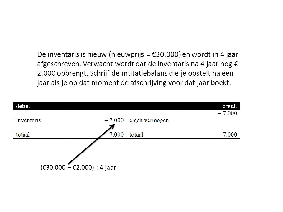 De inventaris is nieuw (nieuwprijs = €30.000) en wordt in 4 jaar afgeschreven.