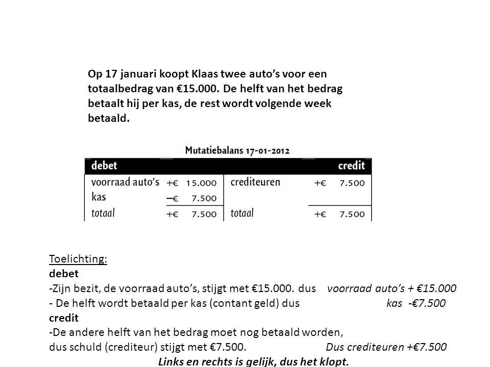 Op 17 januari koopt Klaas twee auto's voor een totaalbedrag van €15.000.