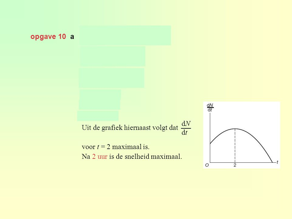 opgave 10 a en geeft Uit de grafiek hiernaast volgt dat voor t = 2 maximaal is. Na 2 uur is de snelheid maximaal. dNdtdNdt