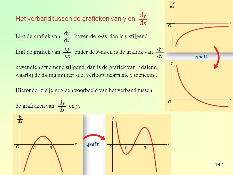 Het verband tussen de grafieken van y en Ligt de grafiek van boven de x-as, dan is y stijgend. Ligt de grafiek van onder de x-as en is de grafiek van