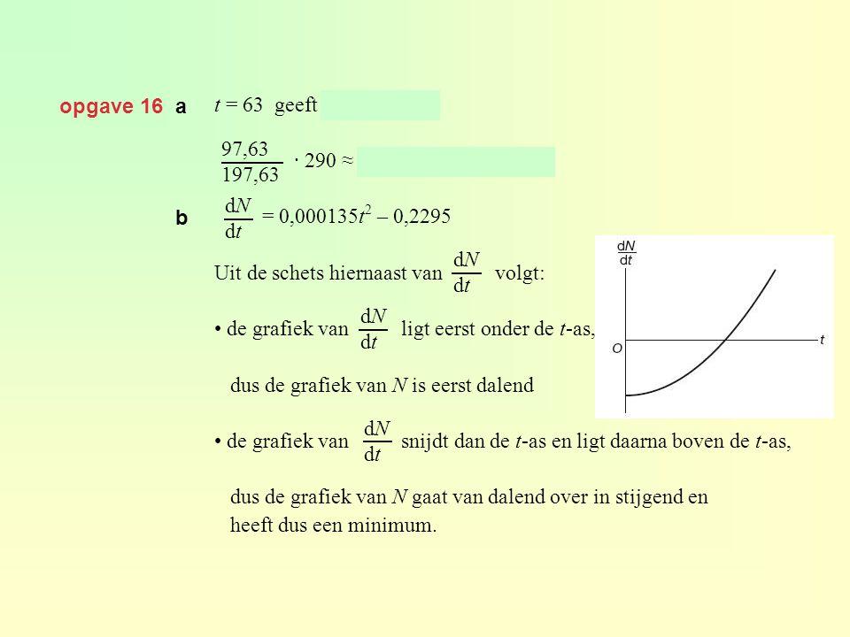 opgave 16 a t = 63 geeft N = 97,63 · 290 ≈ 143 miljoen was man. = 0,000135t 2 – 0,2295 Uit de schets hiernaast van volgt: • de grafiek van ligt eerst