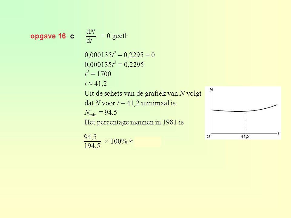 opgave 16 c dNdtdNdt = 0 geeft 0,000135t 2 – 0,2295 = 0 0,000135t 2 = 0,2295 t 2 = 1700 t ≈ 41,2 Uit de schets van de grafiek van N volgt dat N voor t