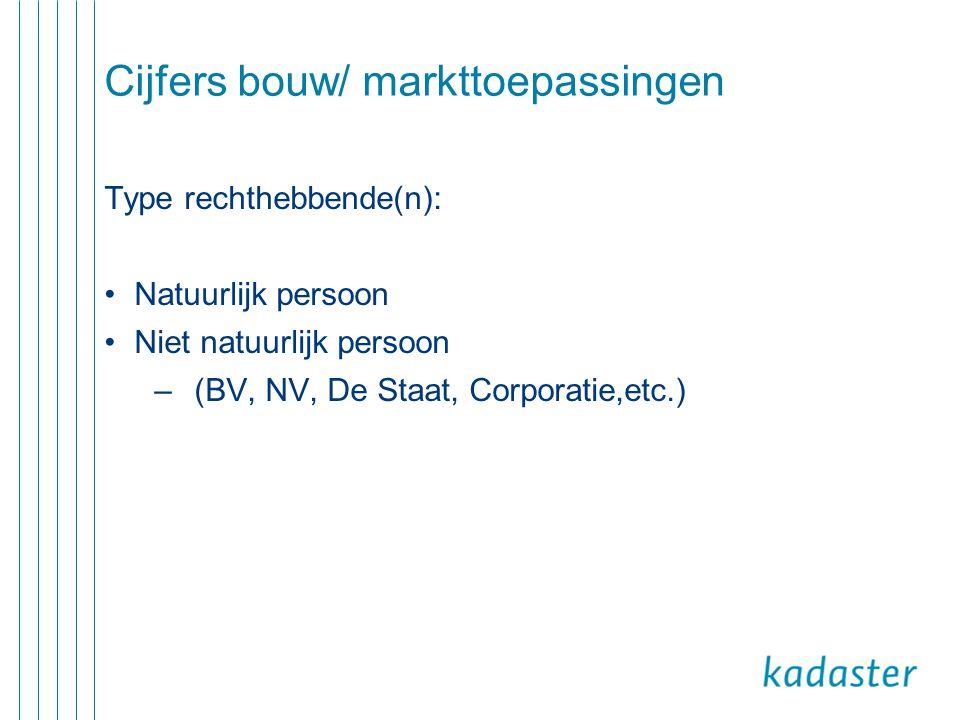 Cijfers bouw/ markttoepassingen Type rechthebbende(n): •Natuurlijk persoon •Niet natuurlijk persoon –(BV, NV, De Staat, Corporatie,etc.)
