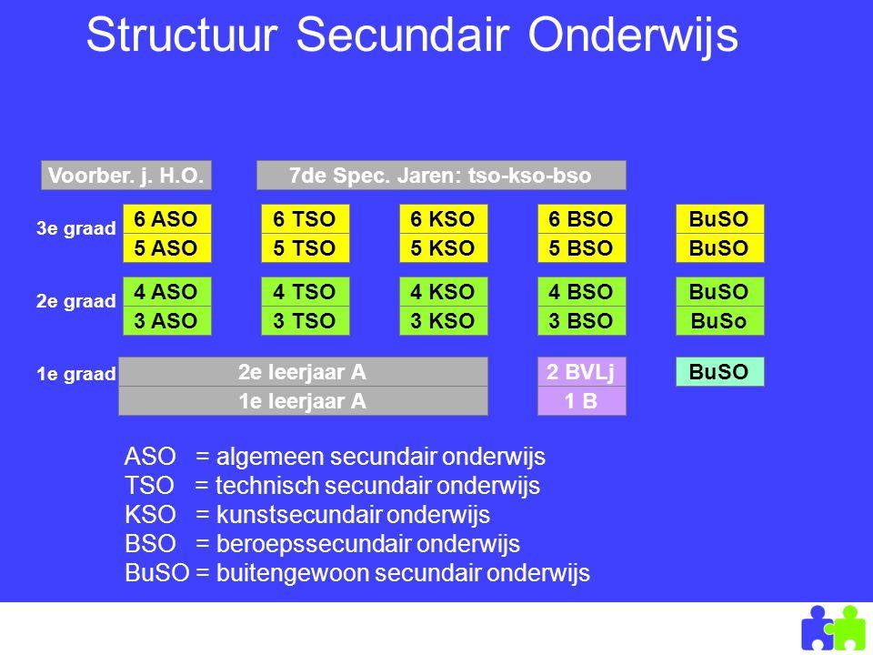 Naar het secundair onderwijs – maart 2007 VCLB Noord-Limburg Structuur Secundair Onderwijs 6 ASO 5 ASO 3e graad 6 TSO 5 TSO 6 KSO 5 KSO 6 BSO 5 BSO BuSO 4 ASO 3 ASO 4 TSO 3 TSO 4 KSO 3 KSO 4 BSO 3 BSO BuSO BuSo 2e graad 1e graad 2e leerjaar A 1e leerjaar A 2 BVLj 1 B BuSO Voorber.