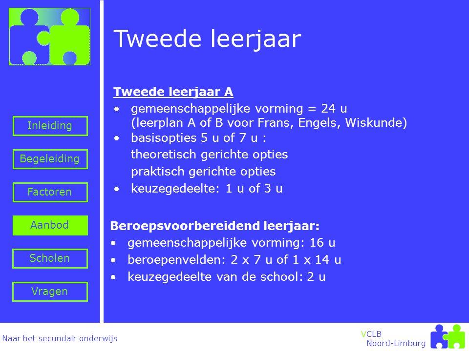 Naar het secundair onderwijs Inleiding Begeleiding VCLB Noord-Limburg Tweede leerjaar Factoren Aanbod Vragen Scholen •basisopties 5 u of 7 u : theoretisch gerichte opties praktisch gerichte opties •keuzegedeelte: 1 u of 3 u Beroepsvoorbereidend leerjaar: •gemeenschappelijke vorming: 16 u •beroepenvelden: 2 x 7 u of 1 x 14 u •keuzegedeelte van de school: 2 u Tweede leerjaar A •gemeenschappelijke vorming = 24 u (leerplan A of B voor Frans, Engels, Wiskunde)