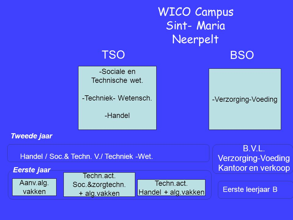 Eerste jaar Tweede jaar WICO Campus Sint- Maria Neerpelt Eerste leerjaar B B.V.L.