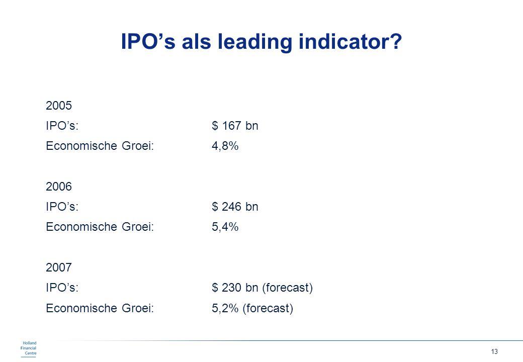 13 IPO's als leading indicator? 2005 IPO's: $ 167 bn Economische Groei: 4,8% 2006 IPO's: $ 246 bn Economische Groei:5,4% 2007 IPO's:$ 230 bn (forecast