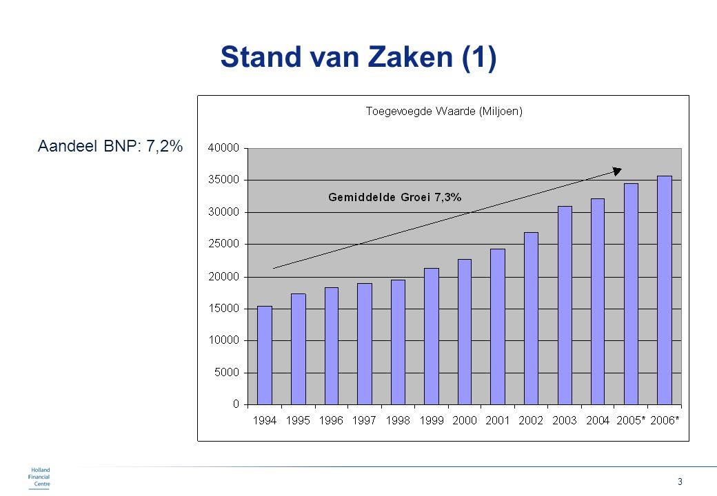 3 Stand van Zaken (1) Aandeel BNP: 7,2%