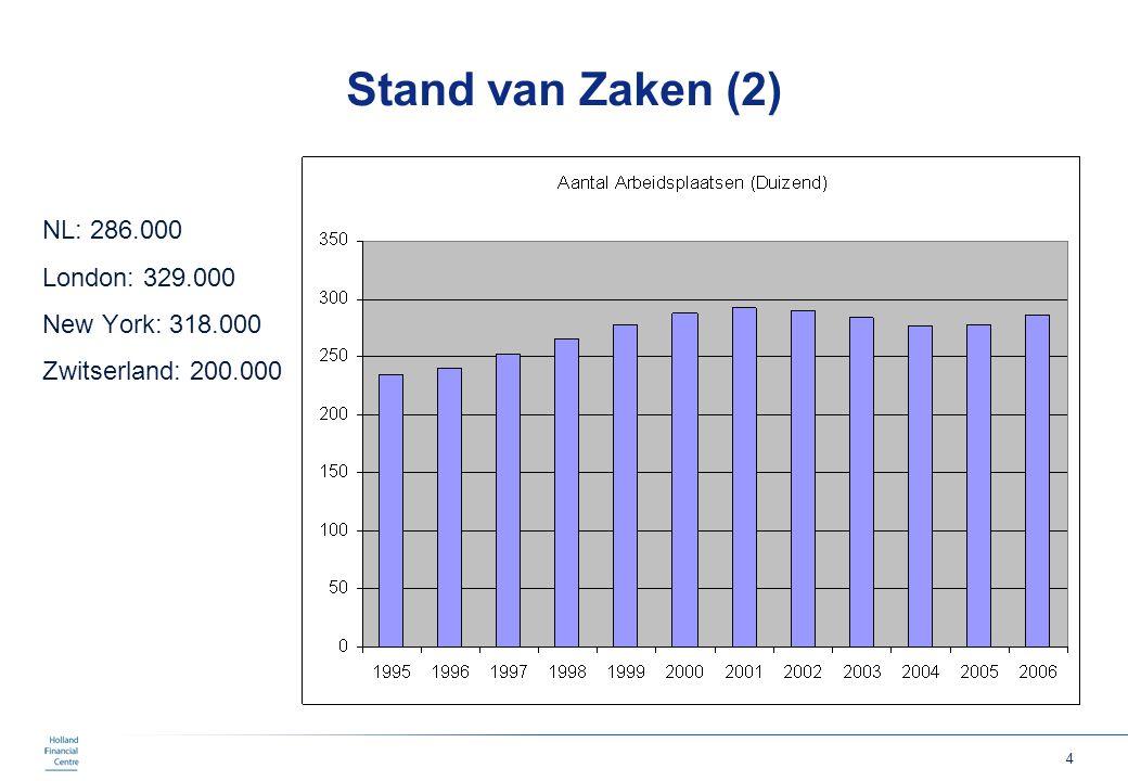 5 Stand van Zaken (3) NL: Eur 146.000/FTE