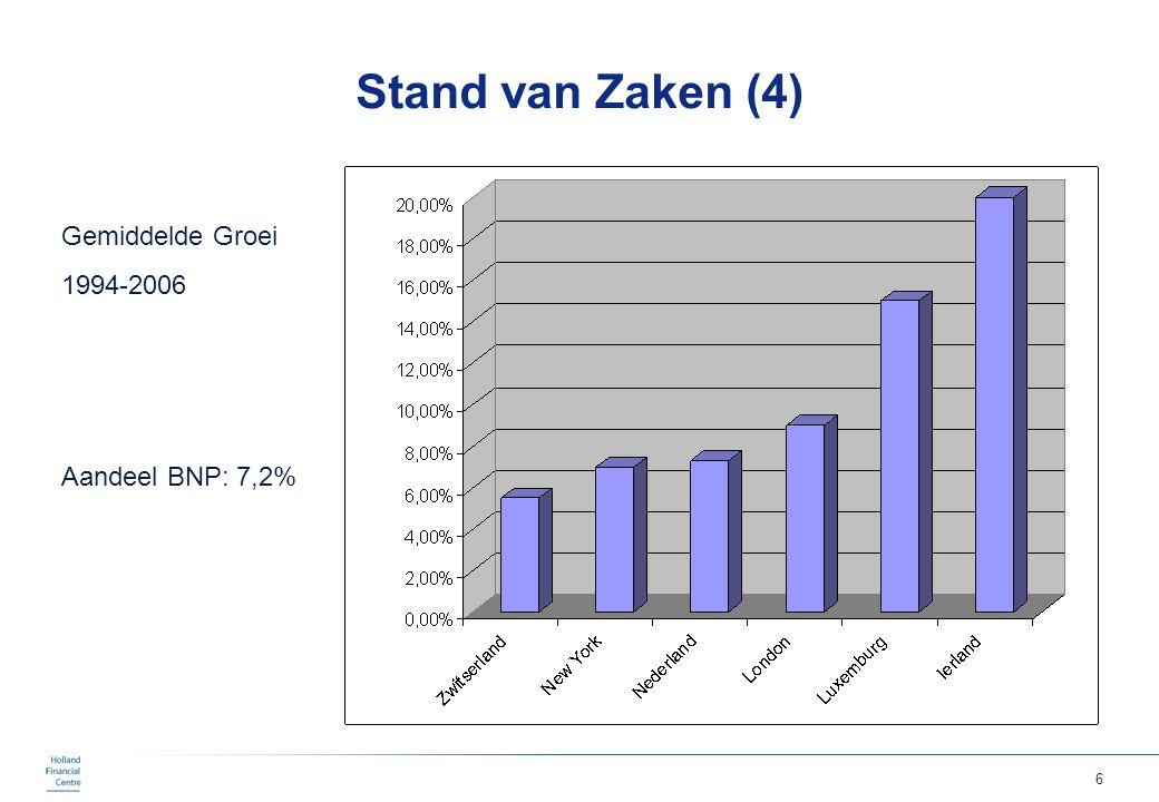 7 Overzicht Financiele Sector in Nederland Eur 45 miljard 300.000 medewerkers Eur 146.000 per FTE Groei 7,3% Euronext Amsterdam 6de plaats aandelen 2de plaats derivaten Stimuleren economische activiteit in financiele sector in Nederland