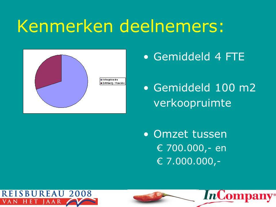 Kenmerken deelnemers: •Gemiddeld 4 FTE •Gemiddeld 100 m2 verkoopruimte •Omzet tussen € 700.000,- en € 7.000.000,-