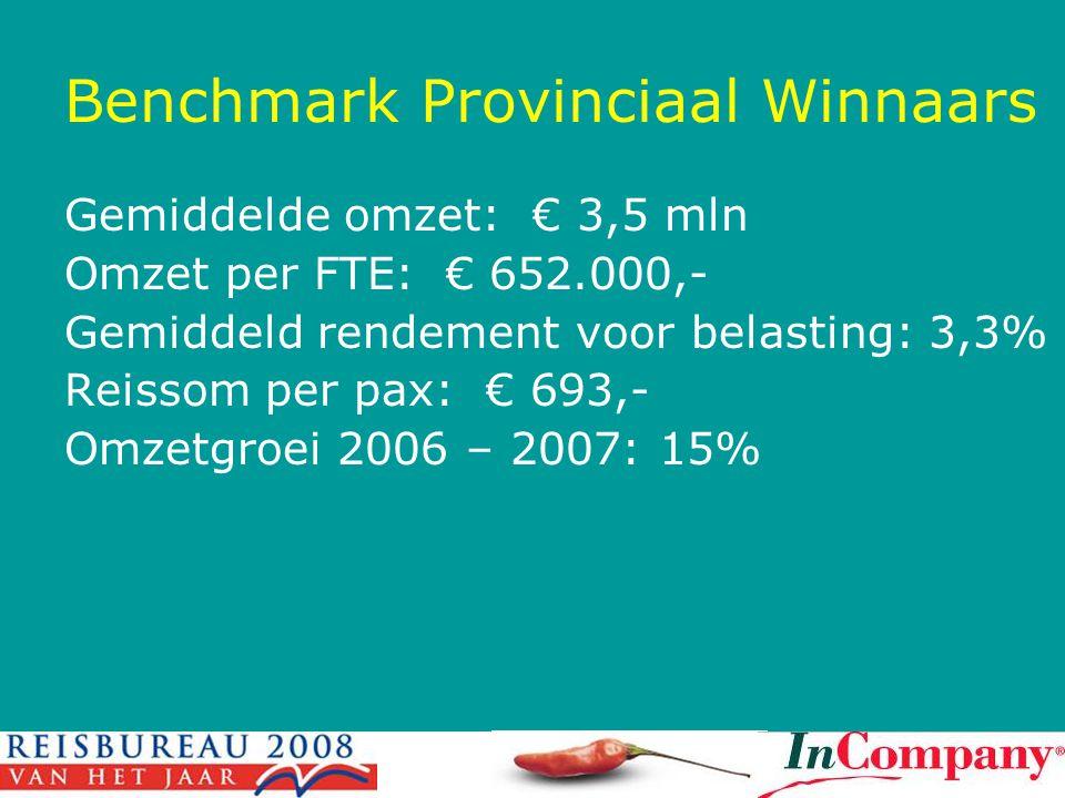 Benchmark Provinciaal Winnaars Gemiddelde omzet: € 3,5 mln Omzet per FTE: € 652.000,- Gemiddeld rendement voor belasting: 3,3% Reissom per pax: € 693,- Omzetgroei 2006 – 2007: 15%