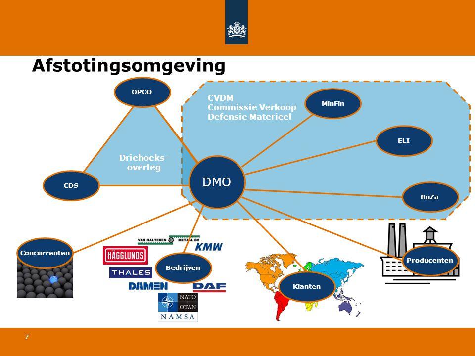 7 CVDM Commissie Verkoop Defensie Materieel Afstotingsomgeving BuZa ELI MinFin Producenten Klanten Concurrenten Driehoeks- overleg CDS OPCO DMO Bedrij