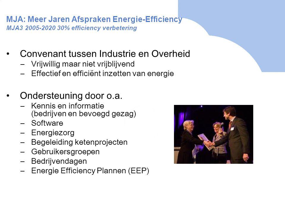 Praktijkvoorbeeld Procesefficiency MJA Vleessector •Gebruikersgroep Koeling (9 bedrijven) •Potentieel besparing: •1,3 miljoen kWh (€130.000) •100.000 m3 aardgas (€40.000) •Terugverdientijden van de investeringen 2-4 jaar.