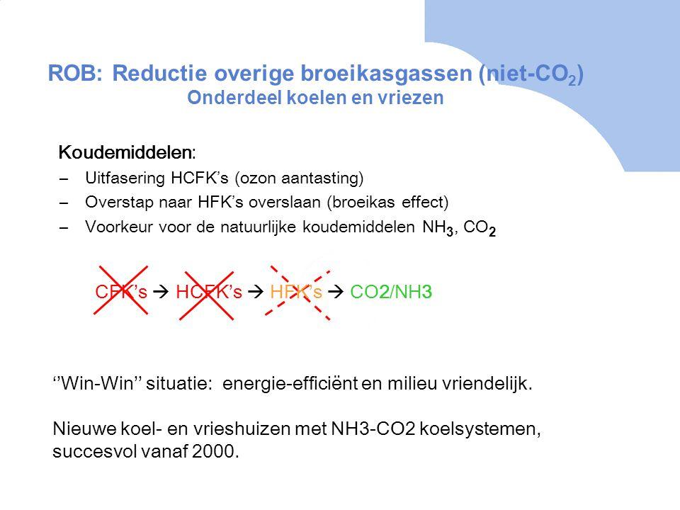 ROB: Reductie overige broeikasgassen (niet-CO 2 ) Onderdeel koelen en vriezen Koudemiddelen: –Uitfasering HCFK's (ozon aantasting) –Overstap naar HFK's overslaan (broeikas effect) –Voorkeur voor de natuurlijke koudemiddelen NH 3, CO 2 ''Win-Win'' situatie: energie-efficiënt en milieu vriendelijk.