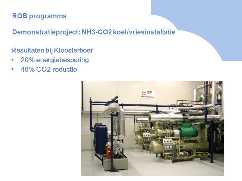 ROB programma Demonstratieproject: NH3-CO2 koel/vriesinstallatie Resultaten bij Kloosterboer •20% energiebesparing •48% CO2-reductie