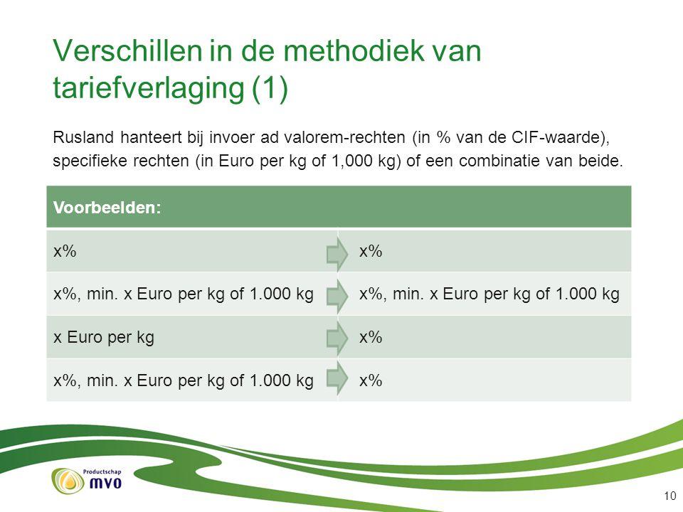Verschillen in de methodiek van tariefverlaging (1) 10 Rusland hanteert bij invoer ad valorem-rechten (in % van de CIF-waarde), specifieke rechten (in