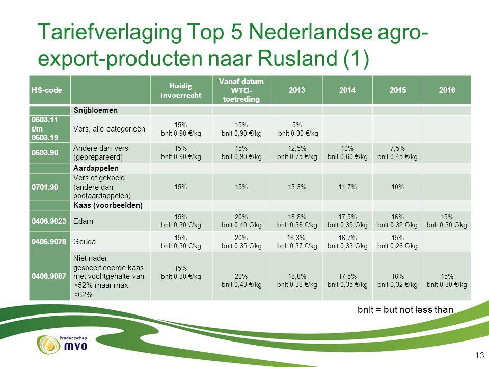 Tariefverlaging Top 5 Nederlandse agro- export-producten naar Rusland (1) HS-code Huidig invoerrecht Vanaf datum WTO- toetreding 2013201420152016 Snij