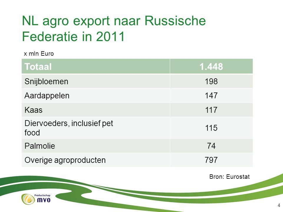 NL agro export naar Russische Federatie in 2011 Totaal1.448 Snijbloemen 198 Aardappelen 147 Kaas 117 Diervoeders, inclusief pet food 115 Palmolie 74 O