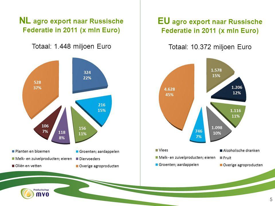 5 NL agro export naar Russische Federatie in 2011 (x mln Euro) Totaal: 1.448 miljoen Euro EU agro export naar Russische Federatie in 2011 (x mln Euro)