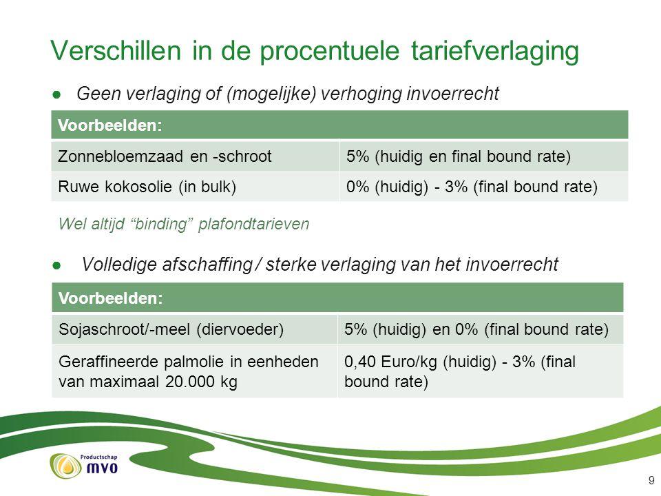 Verschillen in de procentuele tariefverlaging ●Geen verlaging of (mogelijke) verhoging invoerrecht ● Volledige afschaffing / sterke verlaging van het