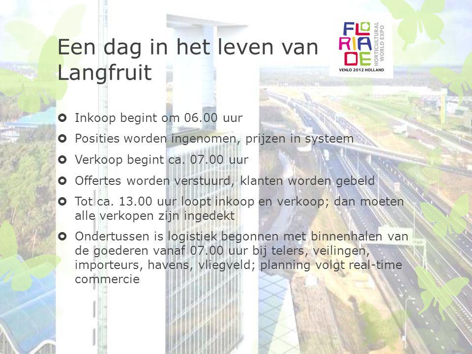 Een dag in het leven van Langfruit  Inkoop begint om 06.00 uur  Posities worden ingenomen, prijzen in systeem  Verkoop begint ca. 07.00 uur  Offer