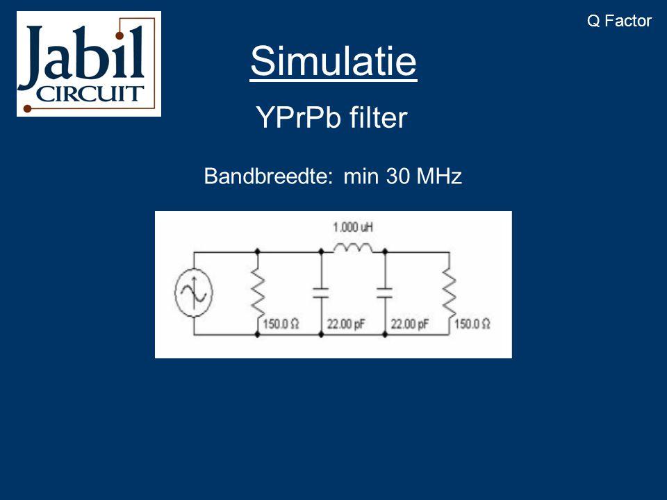 YPrPb filter Bandbreedte: min 30 MHz Simulatie Q Factor