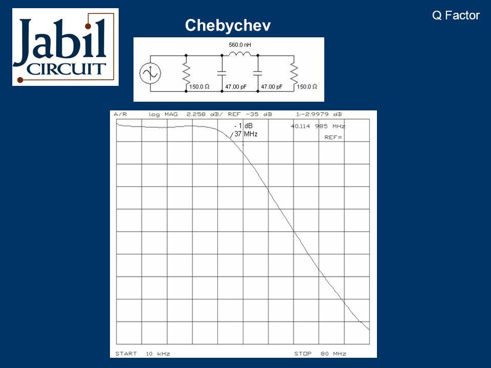 Chebychev Q Factor