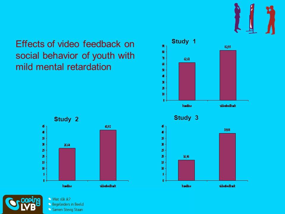 Effects of video feedback on social behavior of youth with mild mental retardation Study 2 Study 1 Study 3