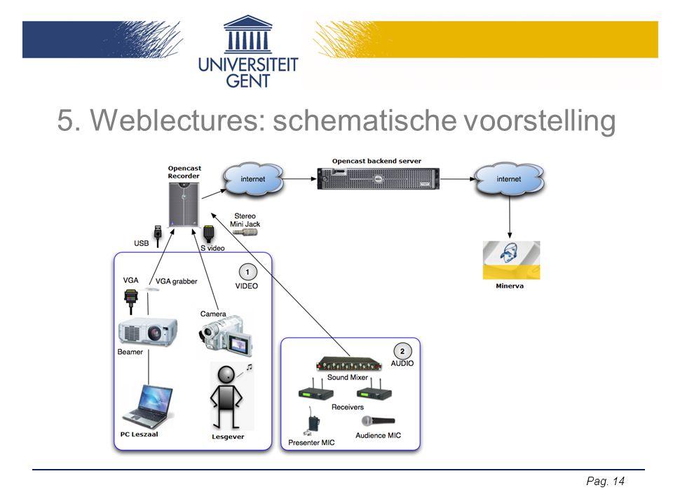 Pag. 14 5. Weblectures: schematische voorstelling