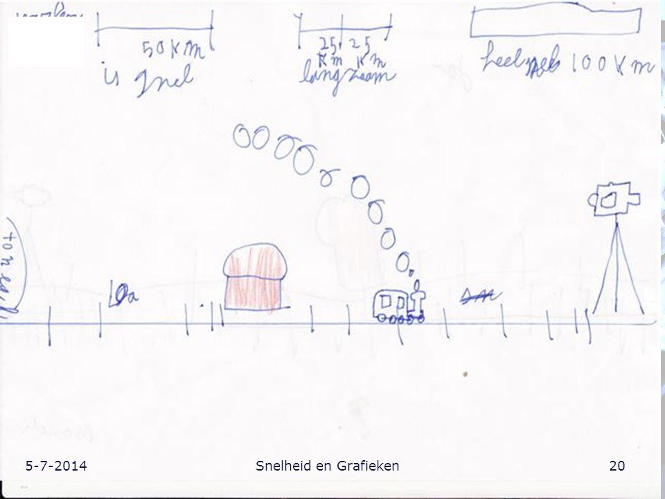 5-7-201420Snelheid en Grafieken
