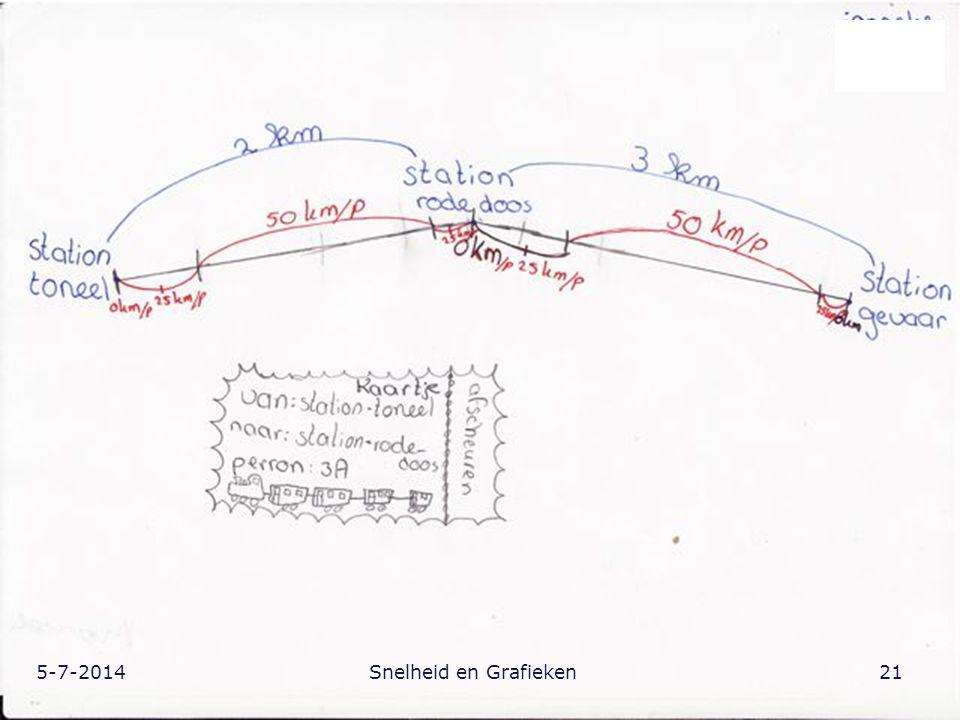 5-7-201421Snelheid en Grafieken