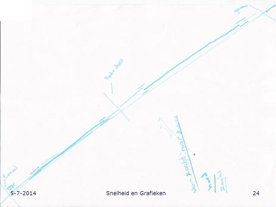 5-7-201424Snelheid en Grafieken
