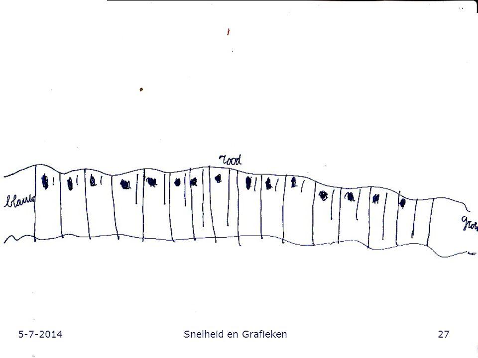 5-7-201427Snelheid en Grafieken