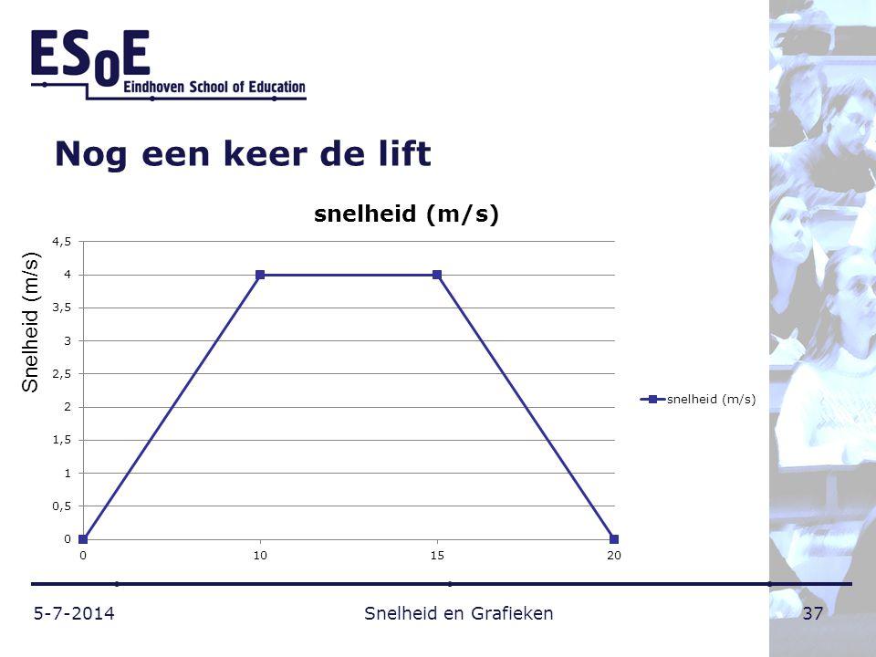 Nog een keer de lift 5-7-2014 Snelheid en Grafieken 37 Snelheid (m/s)